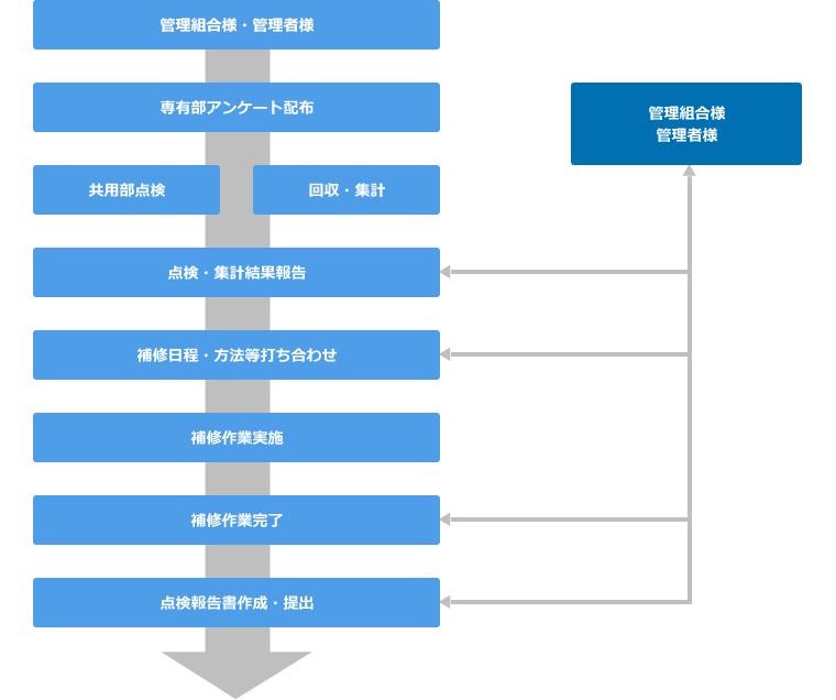 定期点検実施の例の流れ