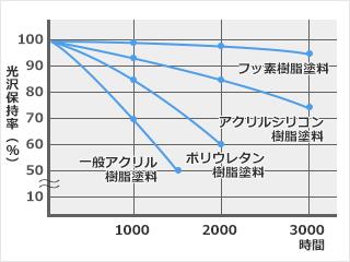 塗り替え推奨時期及びライフサイクルコストの比較1