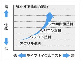 塗り替え推奨時期及びライフサイクルコストの比較2